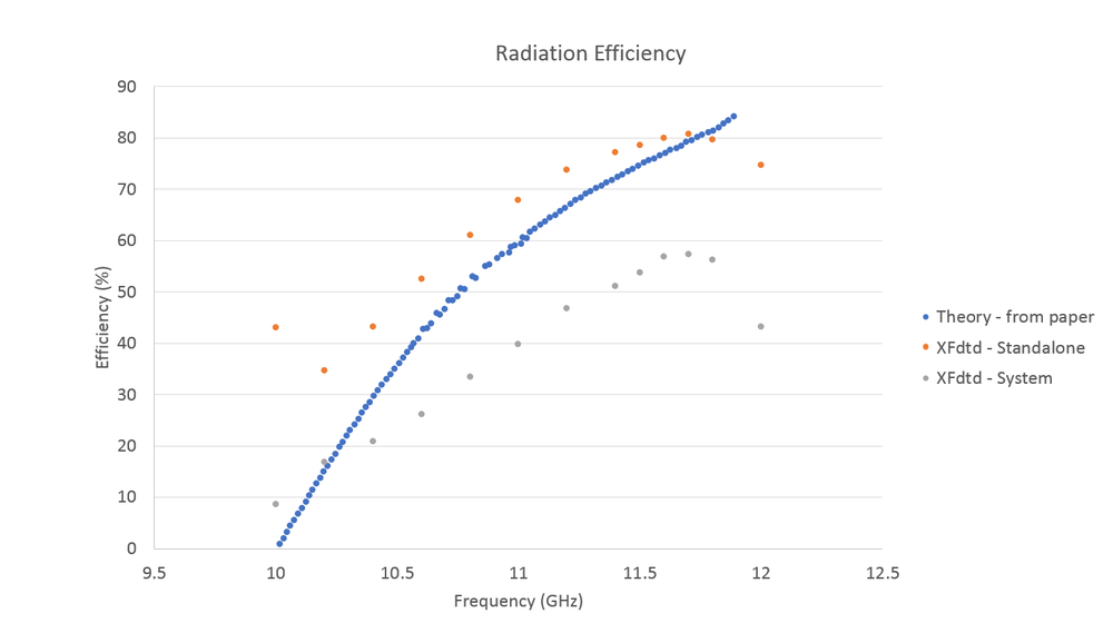 Figure 22: Shown is the radiation efficiency for the antenna. The theoretical result from the paper [1] is for a slotted rectangular waveguide. The XFdtd results are for the system efficiency which includes the mismatch loss and loss in the second port, and the standalone efficiency which is only for radiation and does not include other losses.