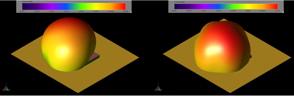 Figure 4: The gain patterns of the patch at 2.45 GHz (left, 4a) and 5.5 GHz (right, 4b) are spherical with peak gain values of 3.4 and 6.7 dBi, respectively.