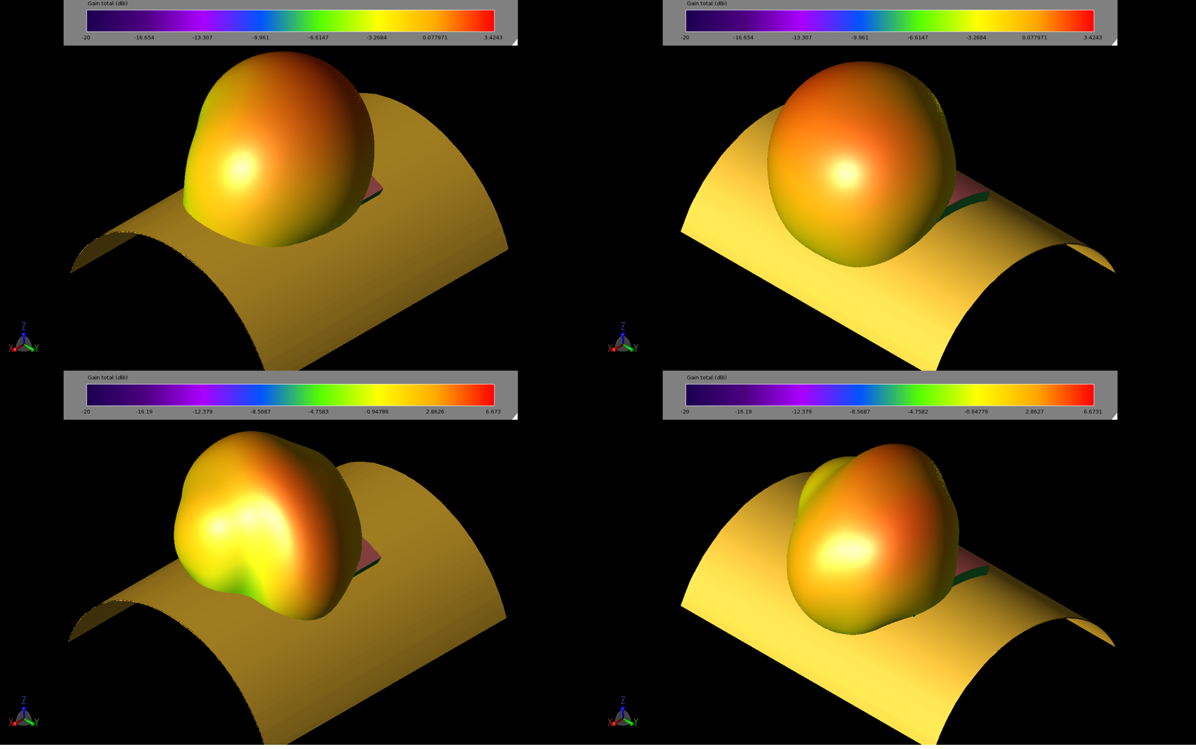 Figure 9: Gain patterns for the patch antenna on the curved structures show slight variations in the patterns and reductions in the peak gain. The images are 40 mm curve about X at 2.45 GHz (upper left, 9a), curve about Y at 2.45 GHz (upper right, 9b), curve about X at 5.5 GHz (lower left, 9c), and curve about Y at 5.5 GHz (lower right, 9d).