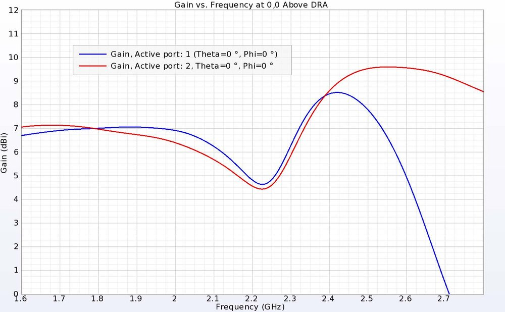 Figure 5: The gain above the DRA is near 7 dBi in the lower operating band and closer to 8.5 dBi in the upper band for both ports.