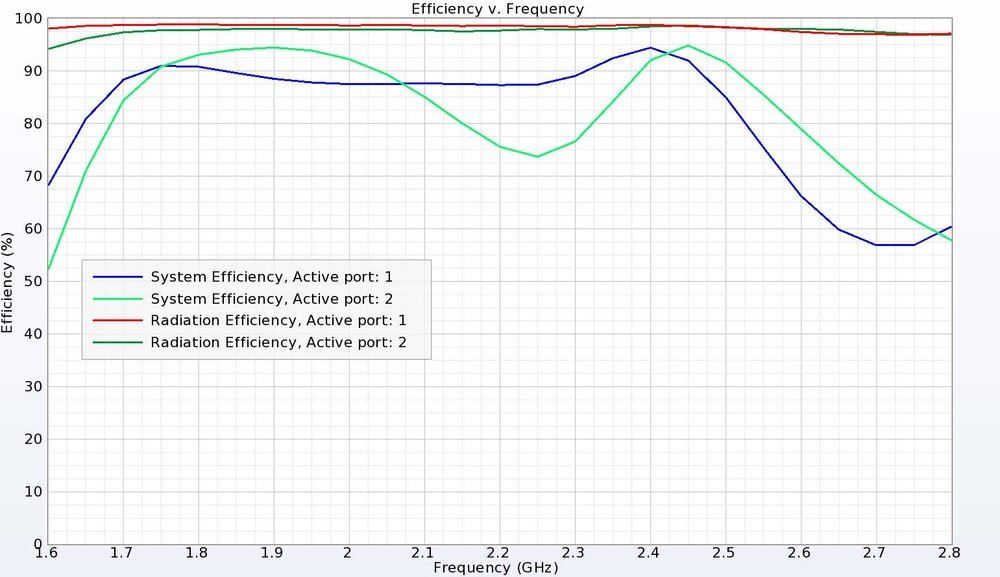 Figure 6: The dual-band antenna has good efficiency in both bands with the system efficiency around 90% due to the return loss being just below -10 dB.