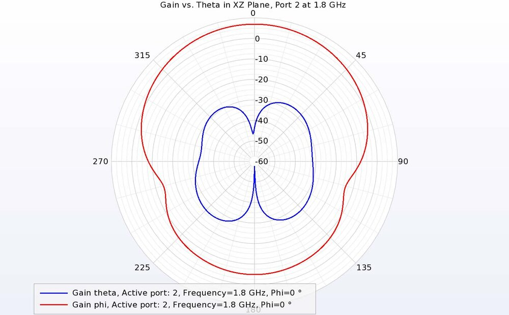 Figure 10: Port 2 at 1.8 GHz shows strong co-polarized gain from the phi component in the XZ plane, showing the dual-polarization of the antenna.