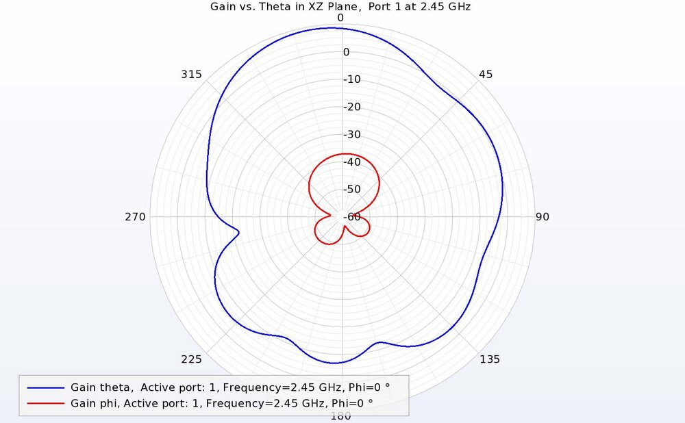 Figure 13: At 2.45 GHz in the XZ plane, port 1 has strong theta-directed gain and low phi-directed gain.