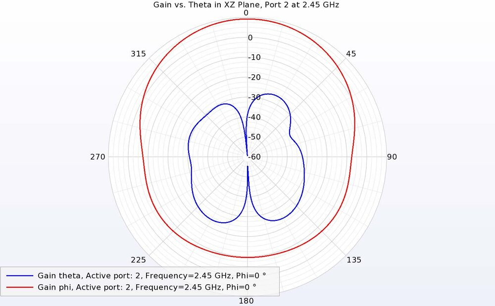 Figure 14: At 2.45 GHz in the XZ plane, port 2 has strong phi-directed gain and low theta-directed gain, the opposite of port 1.