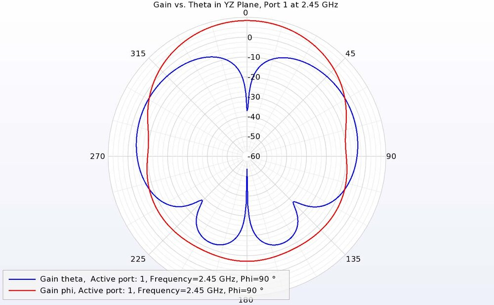 Figure 15: In the YZ plane for port 1 at 2.45 GHz, the co- and cross-polarized gains are not as well separated, but the phi-directed gain is dominant.