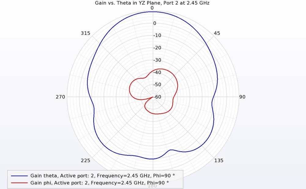 Figure 16: For port 2 at 2.45 GHz in the YZ plane, the theta-directed gain is dominant.