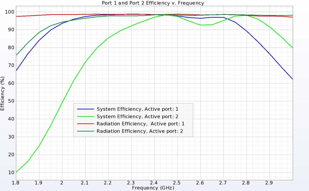 Figure 19: The wideband antenna is very efficient with radiation and system efficiencies near 100 percent over the bands of interest.