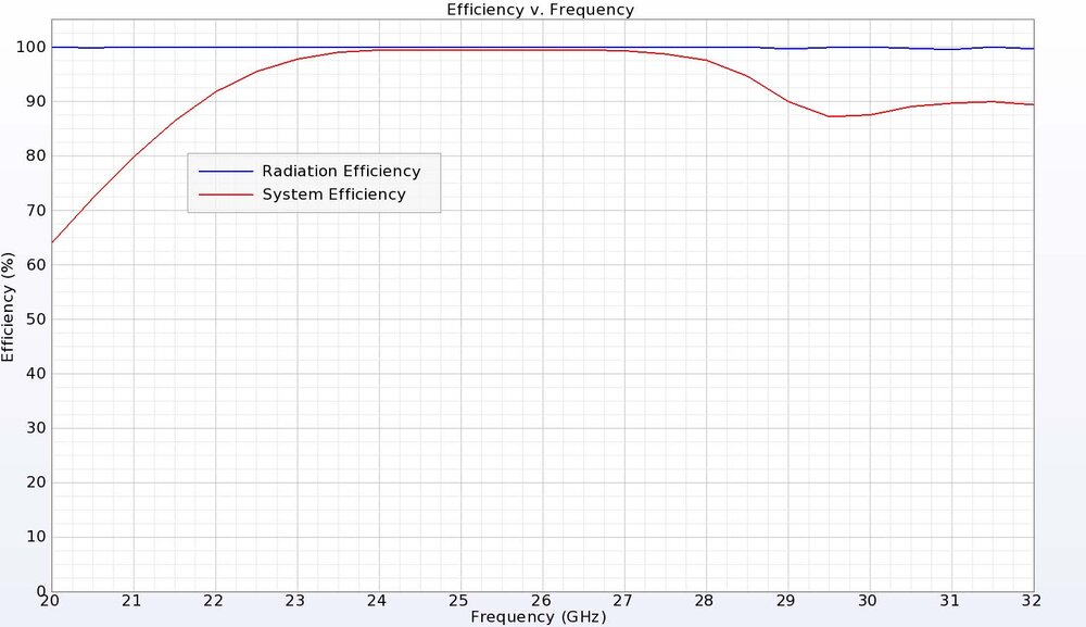 Figure 6:  The DRA has excellent efficiency above 90% for the entire frequency range.