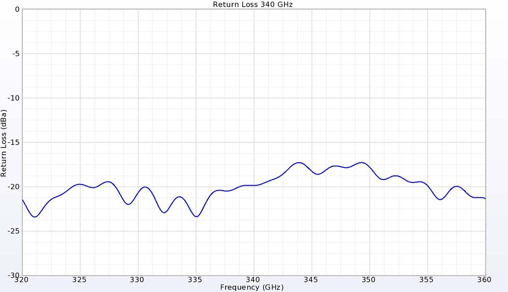Figure 5:  At 340 GHz, the return loss is nearly -20 dB for the high band port.