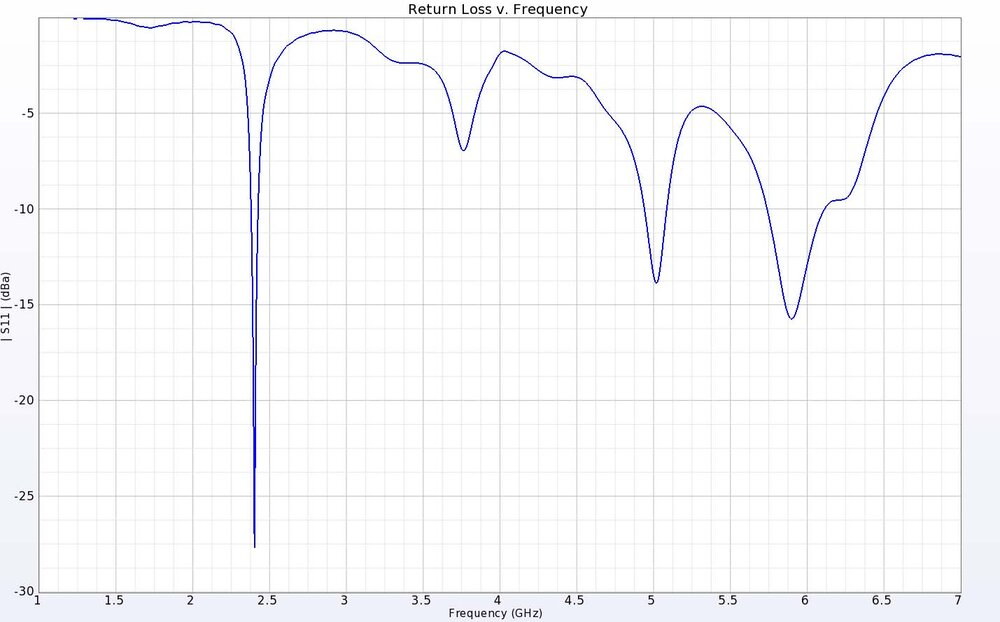 Figure 3: The return loss for the multiband antenna shows good performance at 2.4, 5 and 6 GHz as desired.