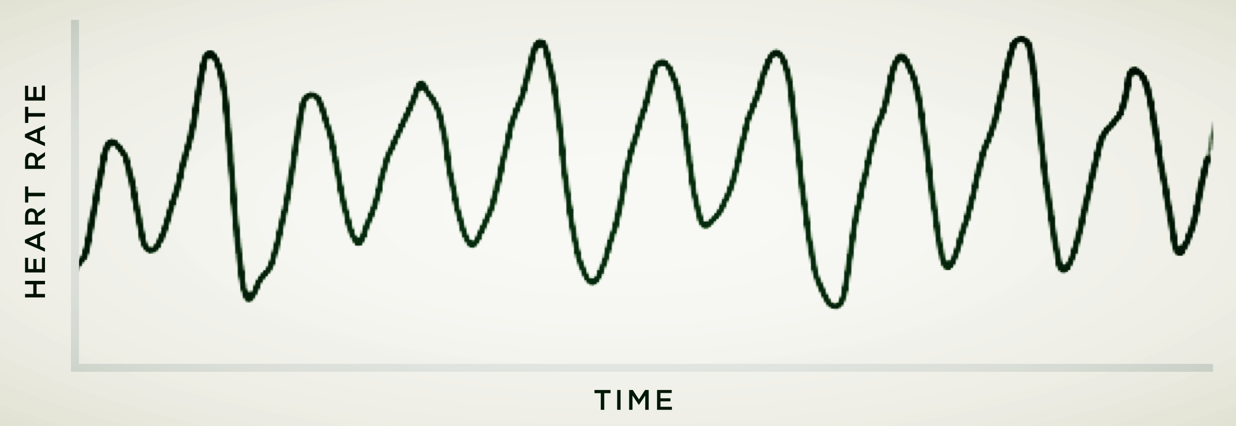 Coherent Heart Rhythm (during BreatheSync)