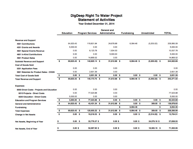 2015 Financial Statements DDRWP 2016 0320 - 3.jpg