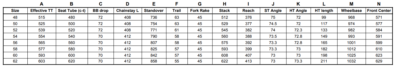 Click geo chart to enlarge  *All measurements are in mm - using 28mm tires for standover and trail measurements
