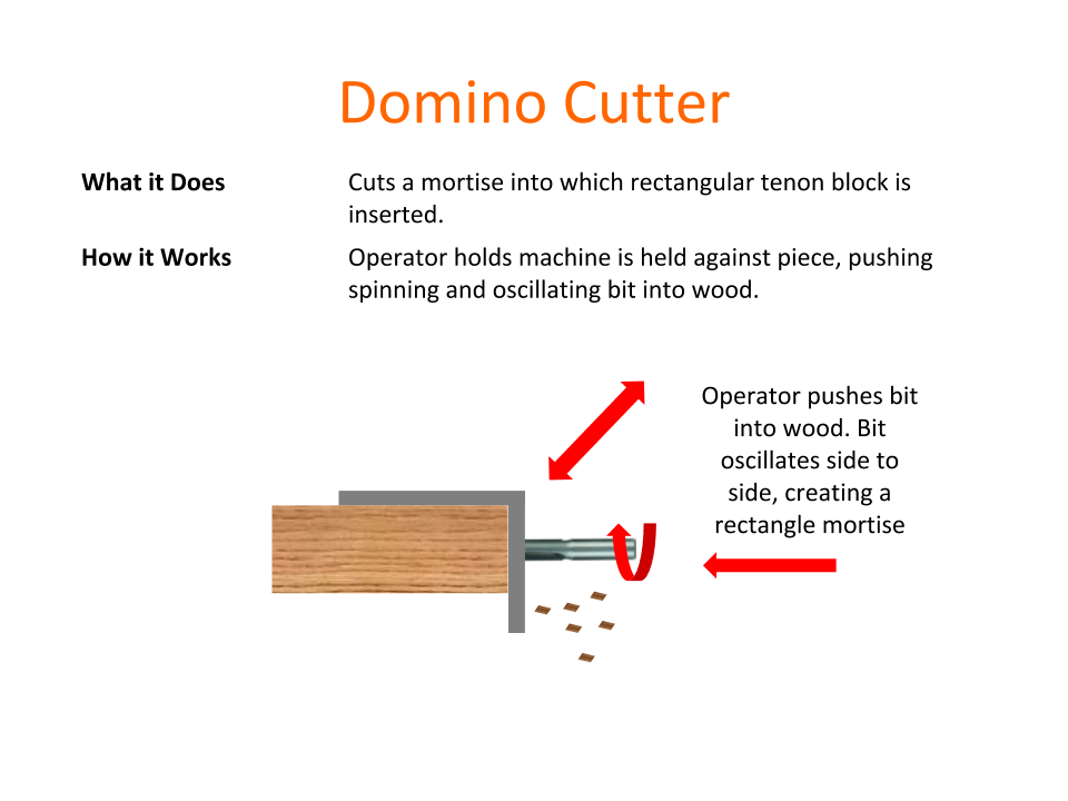 How Tools Work - Domino Cutter.png