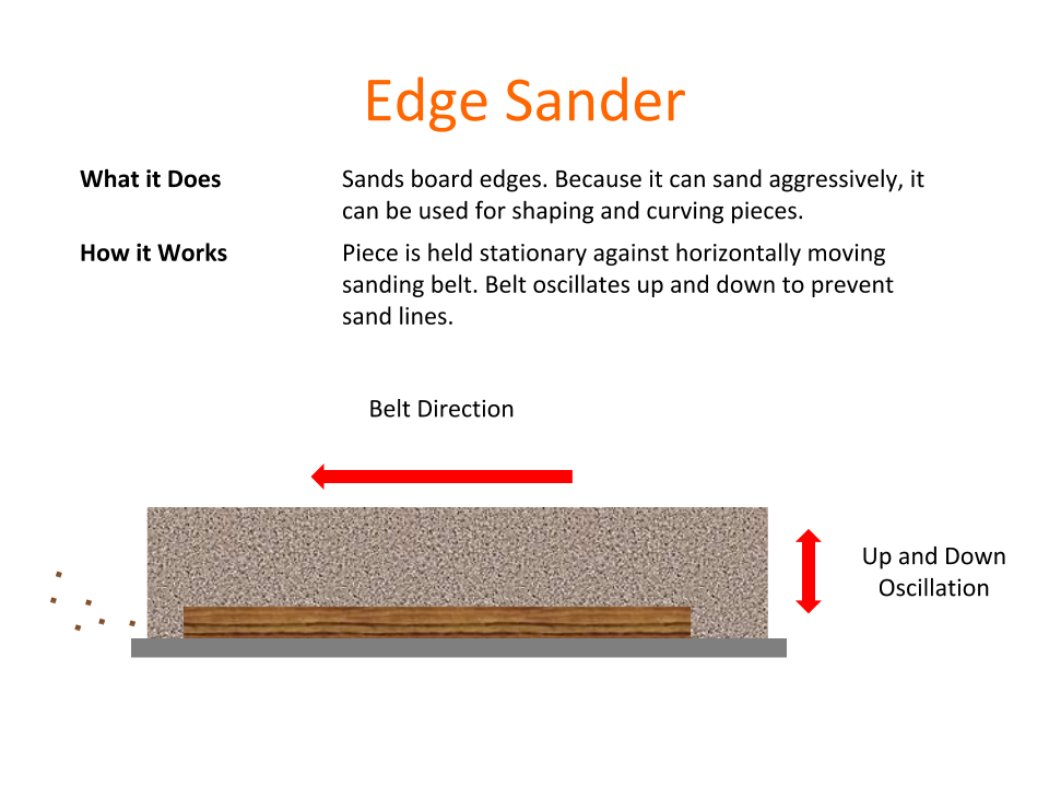 How Tools Work - Edge Sander.png