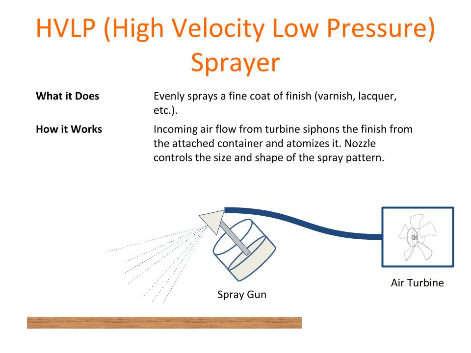 How Tools Work - HVLP Sprayer.png