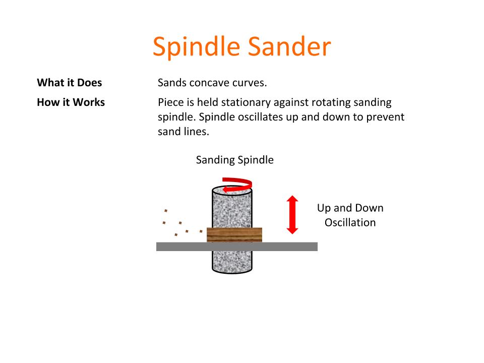 How Tools Work - Spindle Sander.png