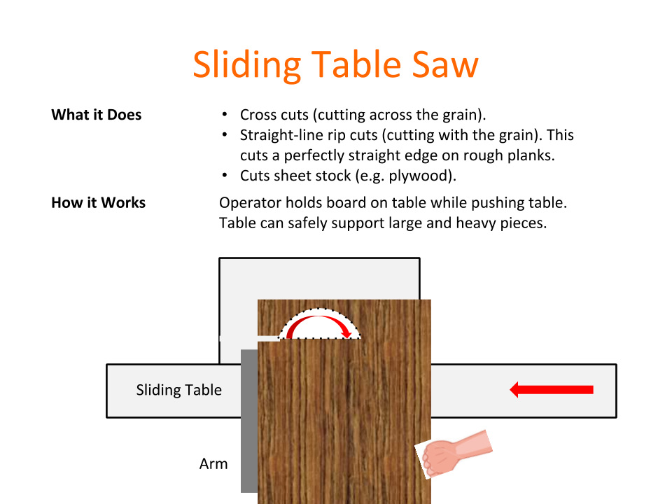 How Tools Work - Sliding Table Saw.png