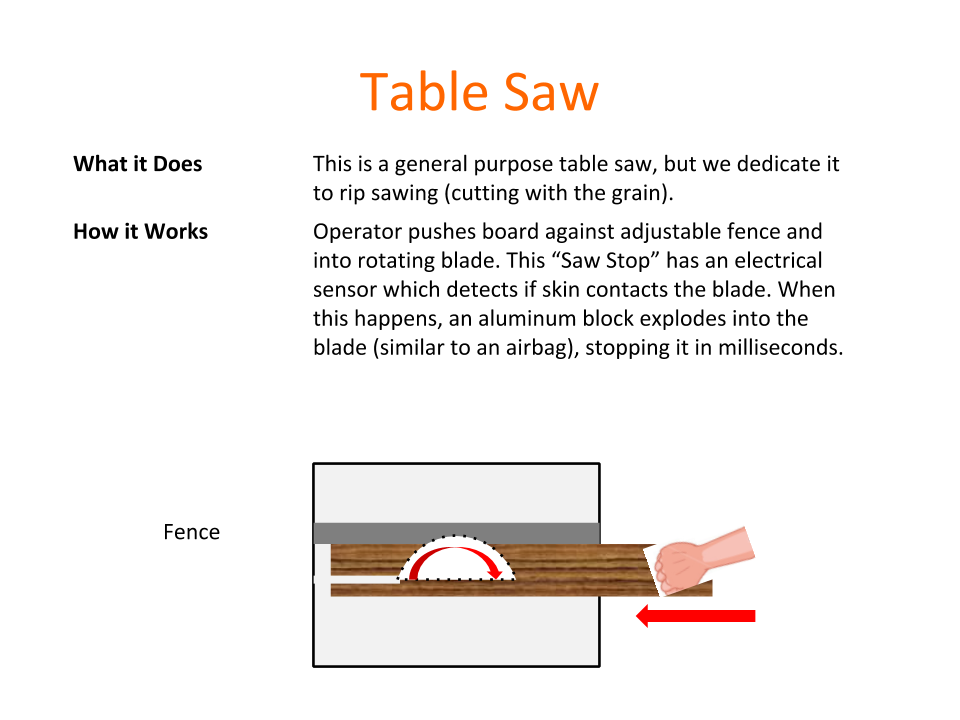 How Tools Work - Table Saw.png