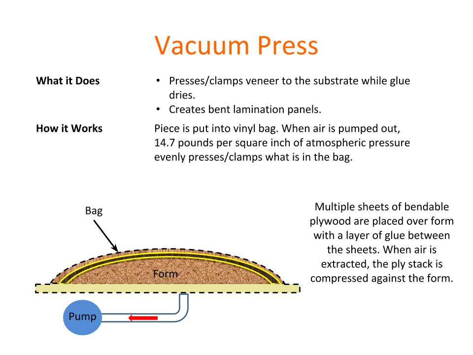 How Tools Work - Vacuum Press.png