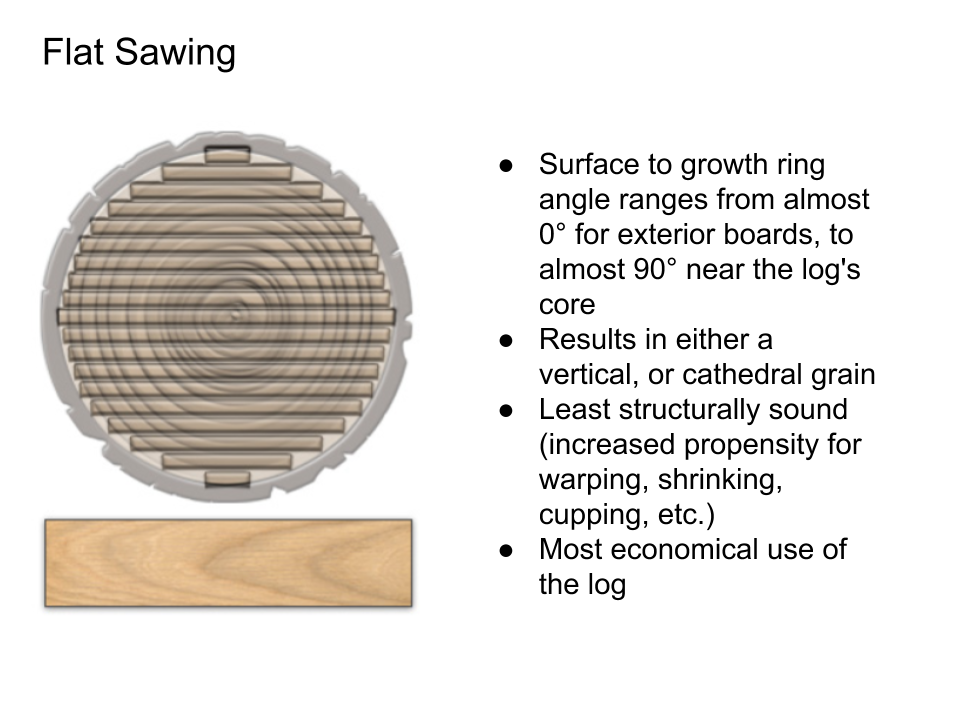 Log Sawing and Veneer Slicing Techniques - Flat Sawing.png