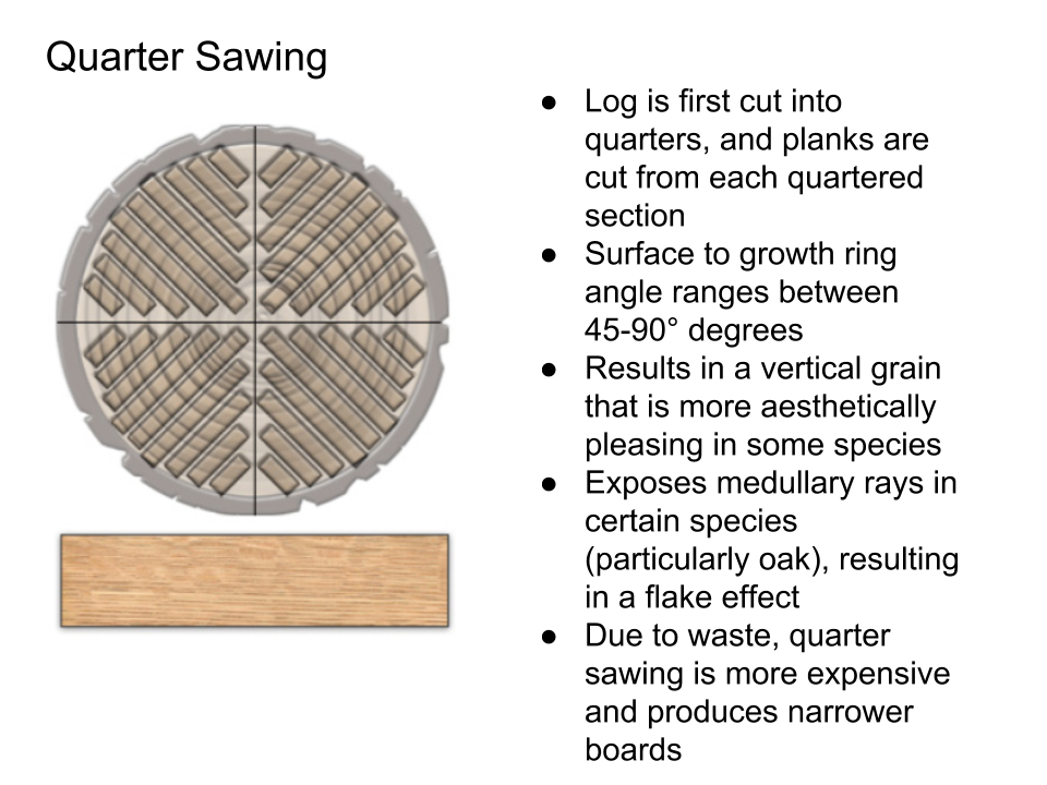 Log Sawing and Veneer Slicing Techniques - Quarter Sawing.png