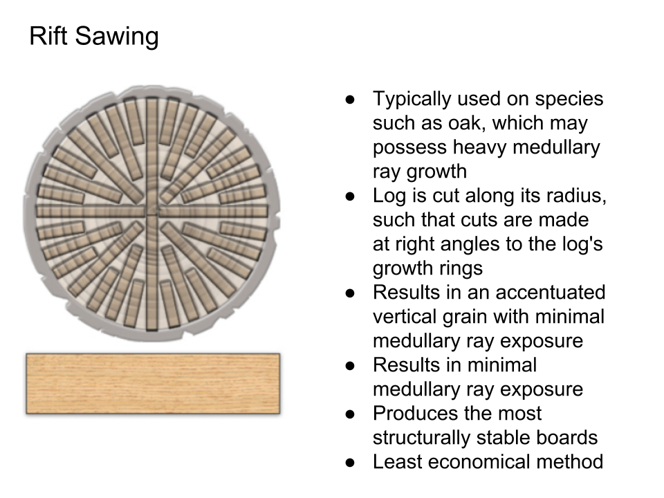 Log Sawing and Veneer Slicing Techniques - Rift Sawing.png