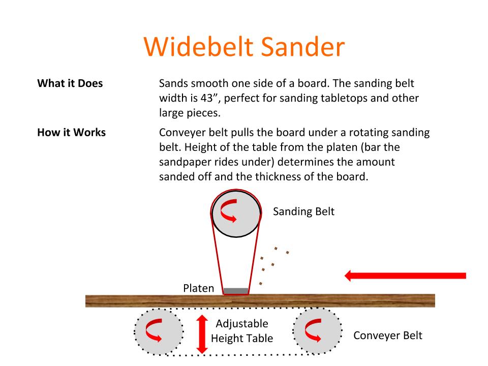 How Tools Work - Widebelt Sander.png