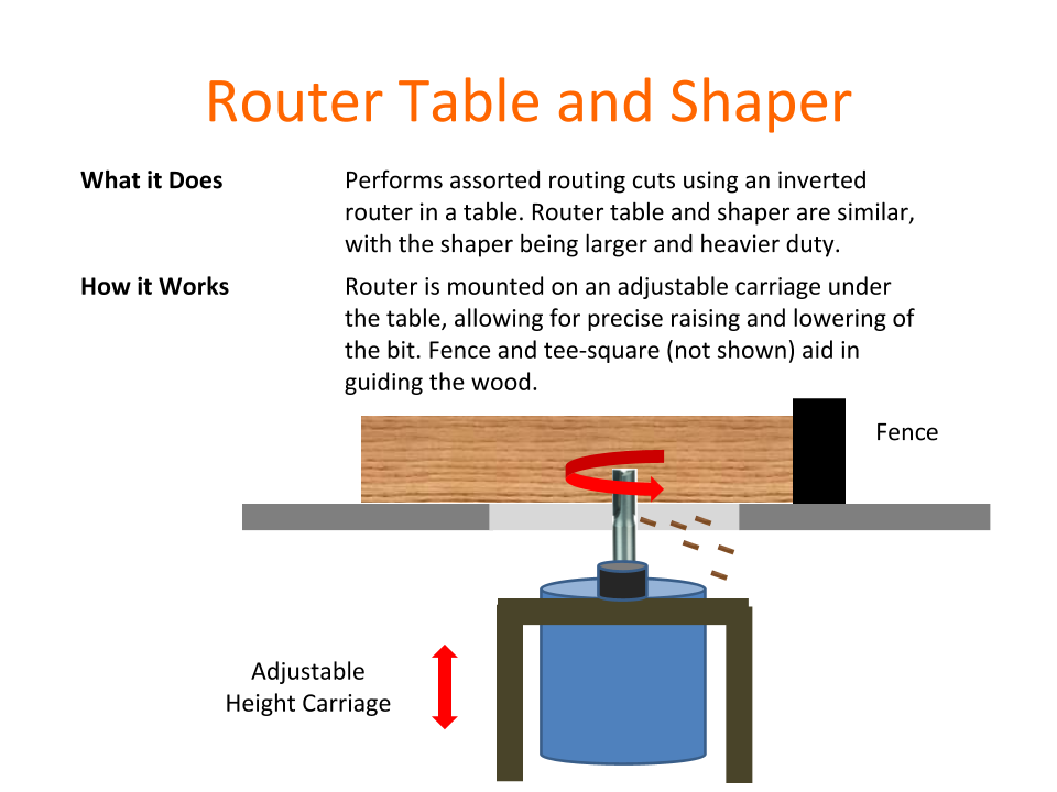 How Tools Work - Router Table and Shaper.png
