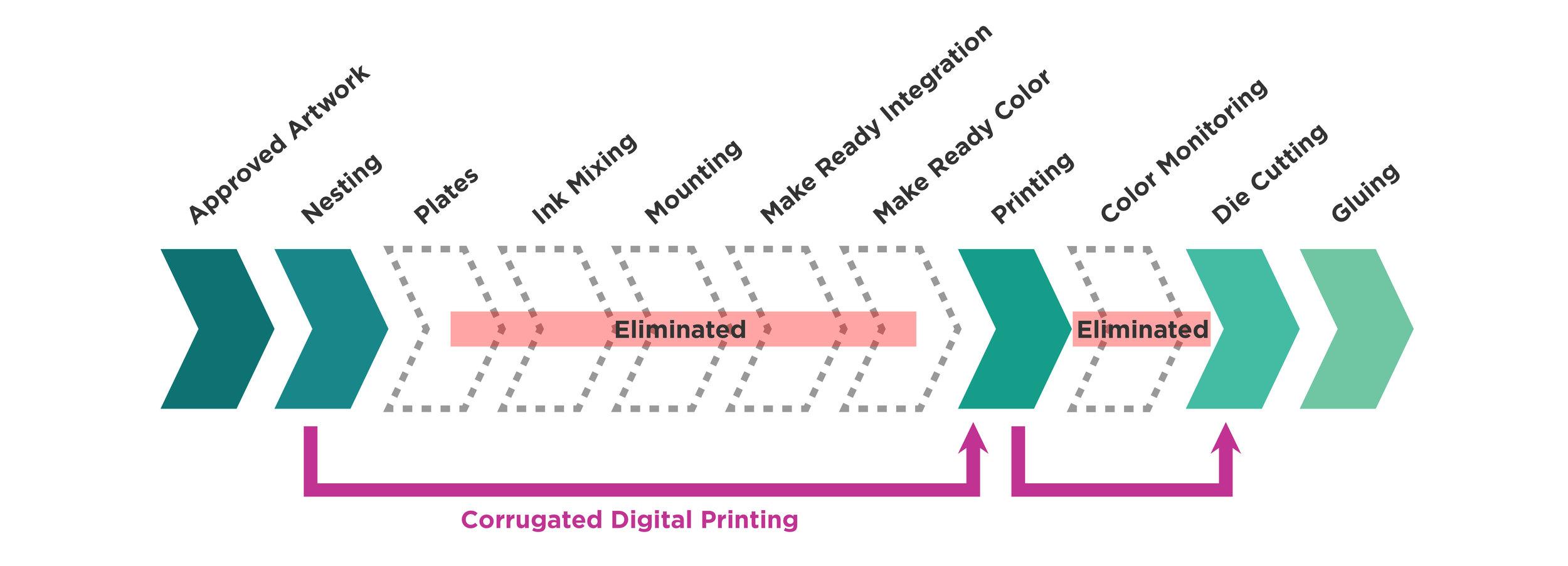 ColorHub-single-pass-digital-process