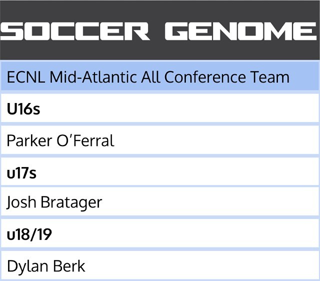 Super proud of these three guys! Named to their respective all conference teams for their 2018-19 ECNL season. Congrats fellas! . . . . #proudcoach #sgfamily #itsinourdna #ecnl #soccer #soccerbible #soccertraining #raleigh #ncfc