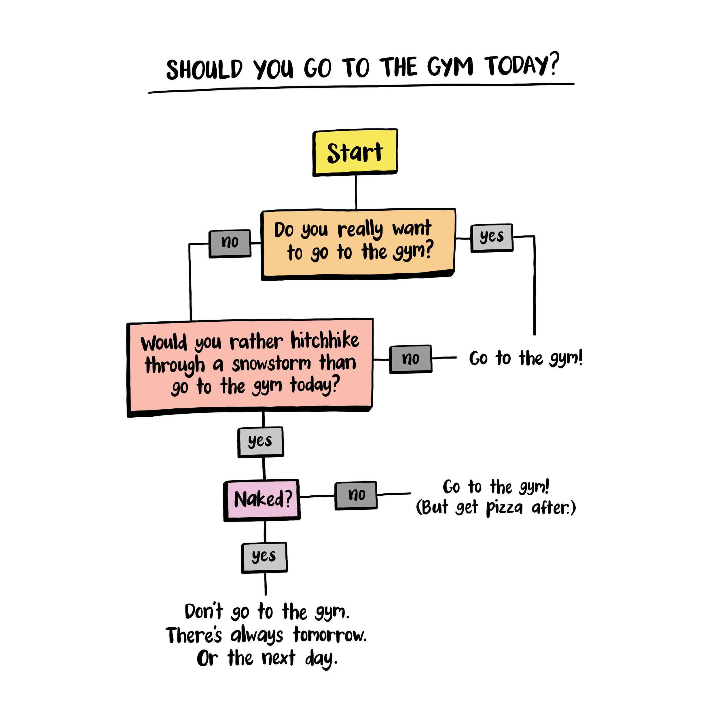Should you go to the gym? colour square.jpg