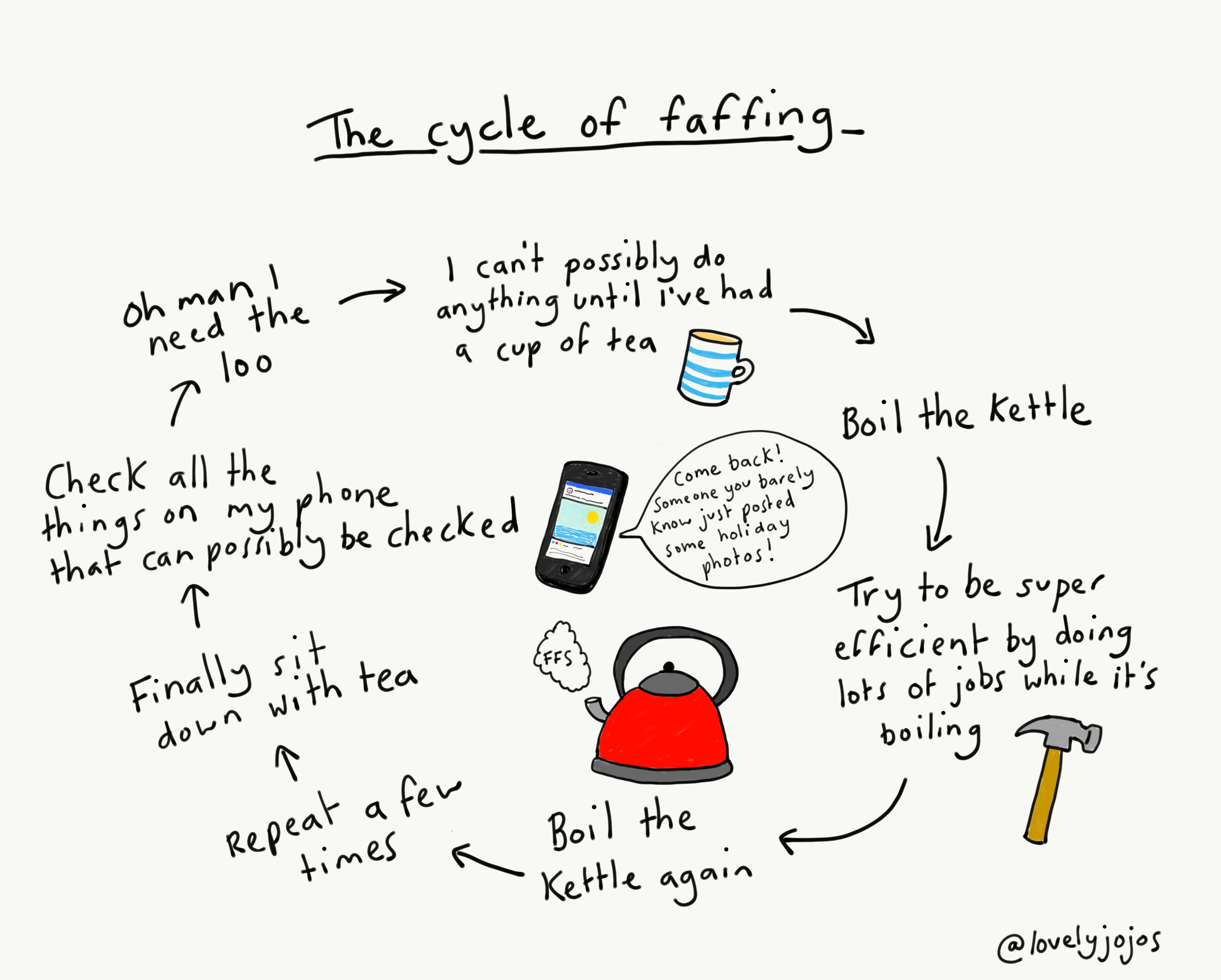 cycle of faffing.PNG