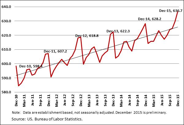 Chart   1  . Memphis MSA Employment (000), January 2010-December 2015
