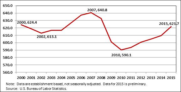 Chart   2  . Annual Memphis MSA Employment (000), 2000-2015