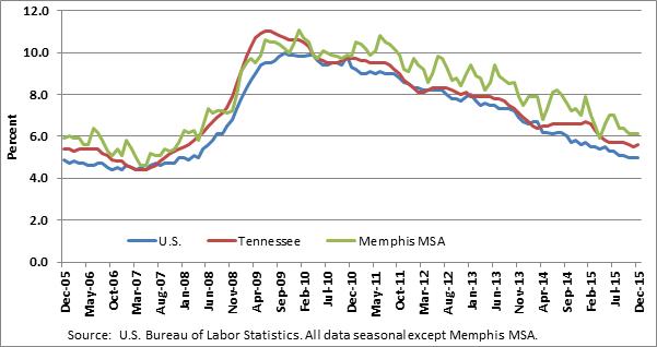 Chart   3  . Unemployment Rate, U.S., Tennessee, Memphis MSA, December 2005-December 2015