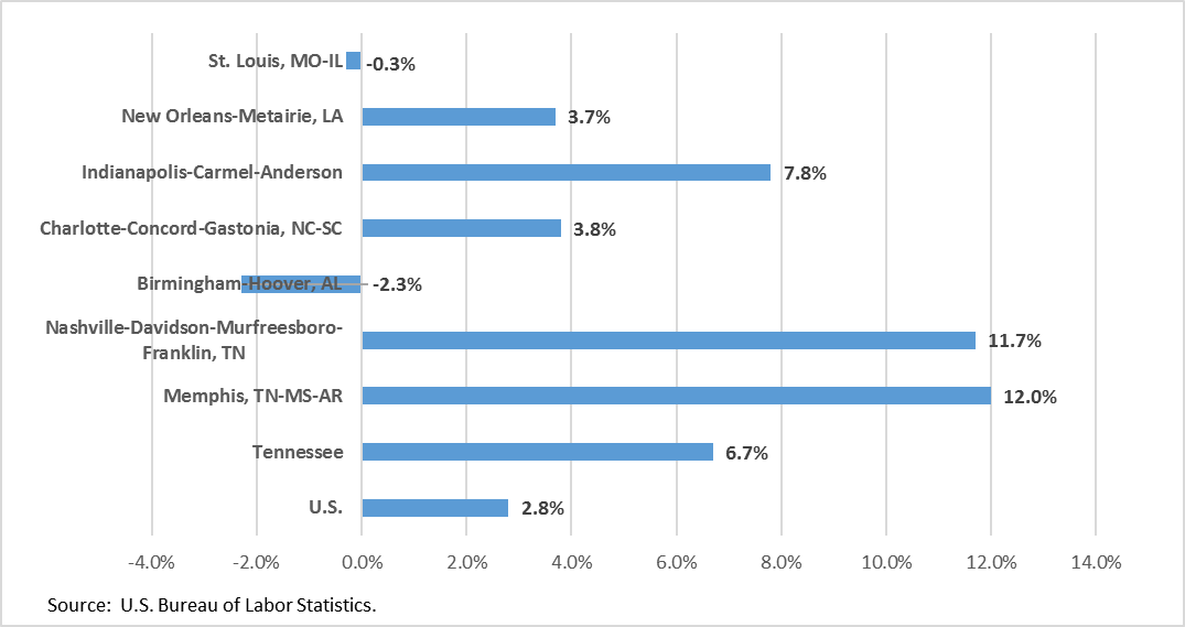 Note:        SEQ Note: \* ARABIC     1       The Memphis, Nashville, and Charlotte MSA numbers include mining and logging employment. Within Shelby County, mining employment is less than 300 persons so nearly all of the Memphis MSA increase is due to construction.