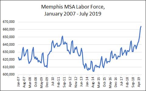July 2019 Labor Force = 664,291 (highest ever)
