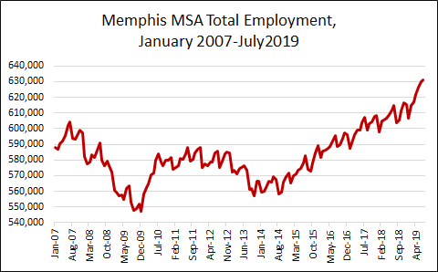 July 2019 Total Employed = 630,915