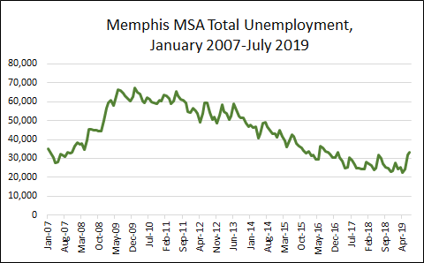 July 2019 Total Unemployed = 33,376