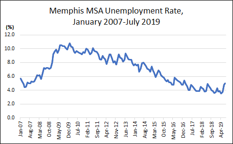 July 2019 Unemployment Rate = 5.0%