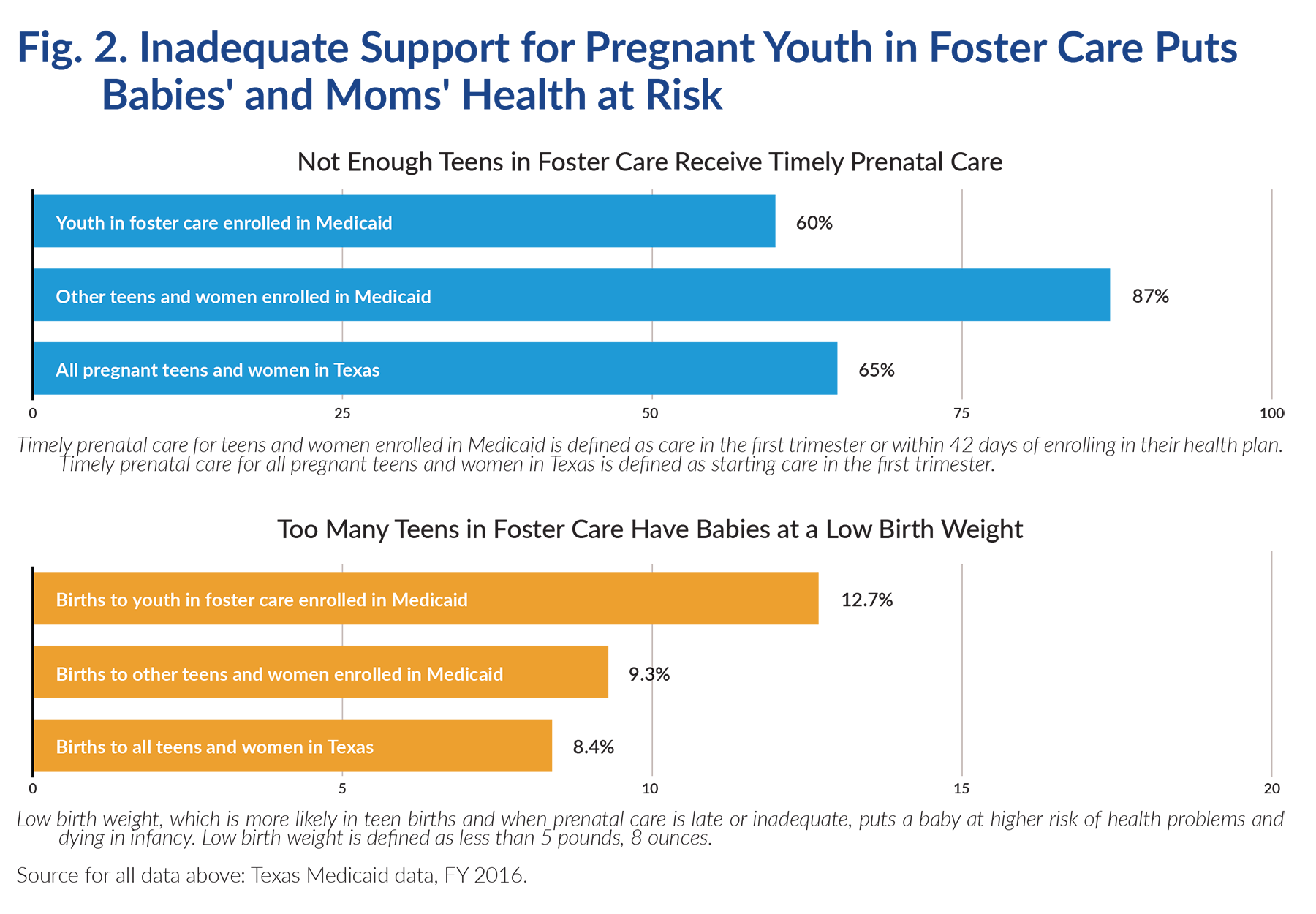 fostering-healthy-texas-lives-chart.png