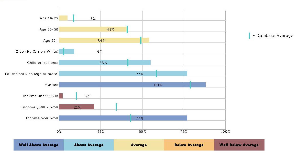 REVEAL Executive Summary excerpt: Parkway UMC Demographics