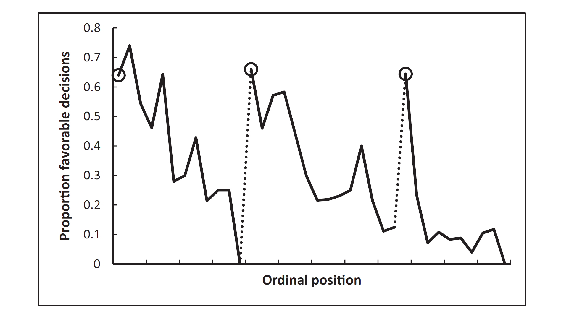 Graph showing the decline in the judge's decision making