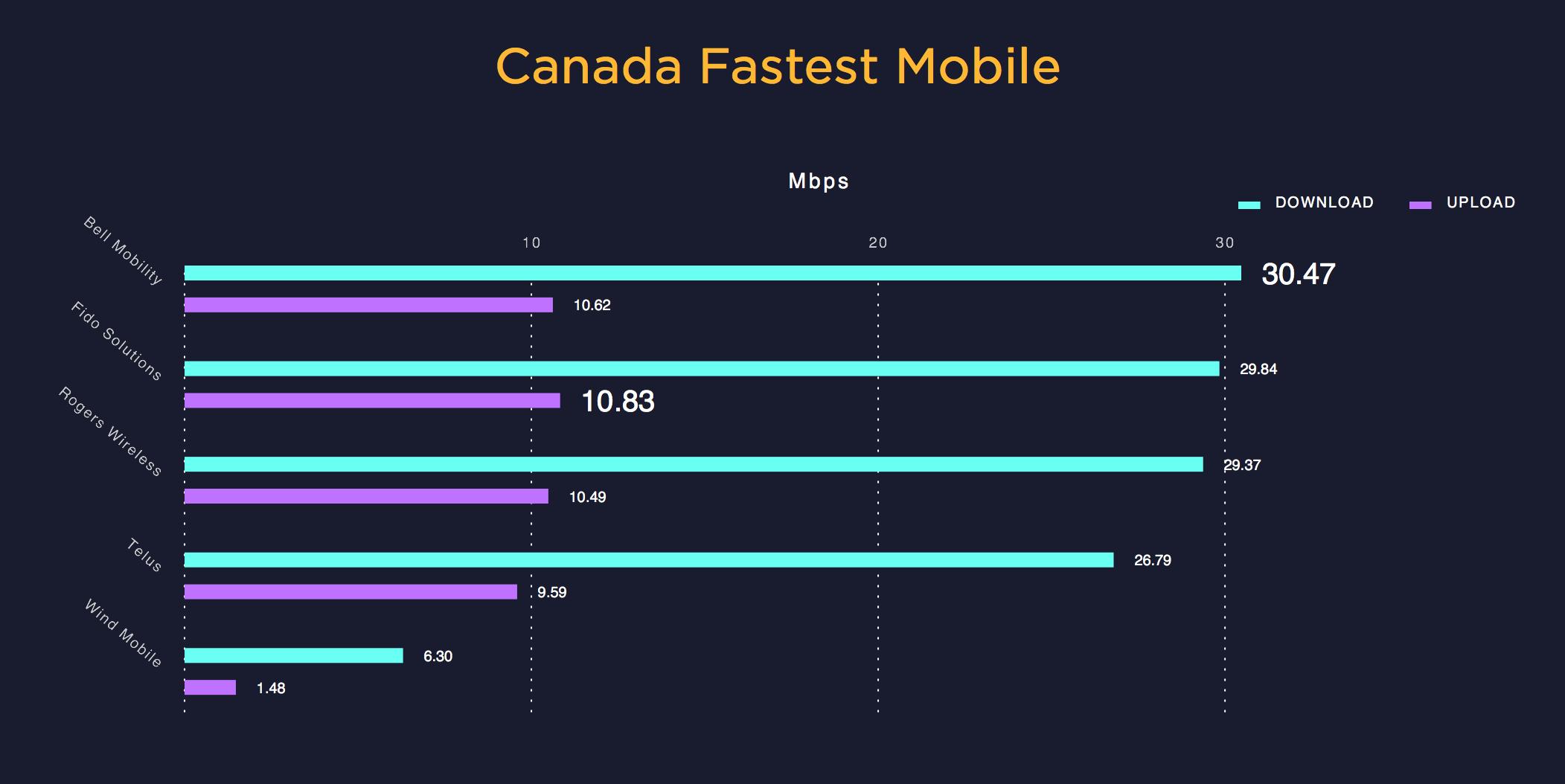 Curtesy of   Speedtest.net