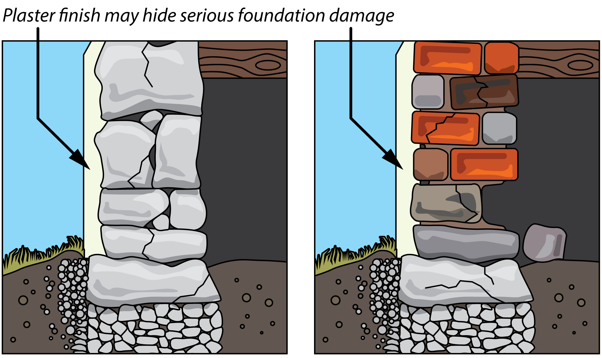 When an earthquake happens the bricks, quarry rocks, and stones inside a pre-70's rubble foundation can spall – break into chips, fragments, or become powder like. Spalling weakens the foundation.