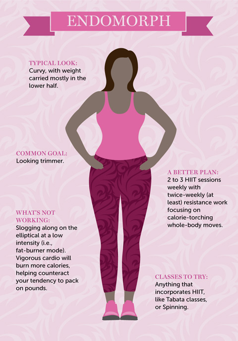 A Workout Plan For Your Body Type Hard To Lose Weight Sisters In Shape And women found that the average distribution of somatotypes is 51.6% endomorphic/mesomorphs. a workout plan for your body type