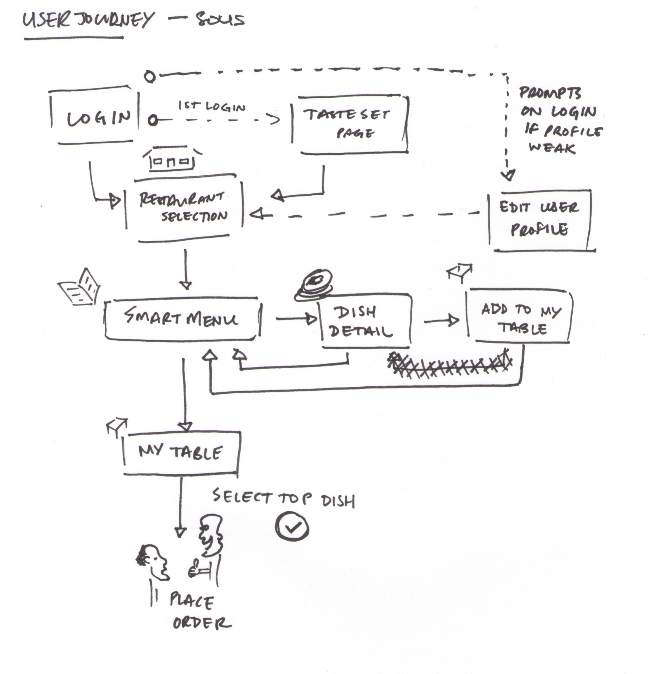 SOUS Basic User Journey v1.jpg