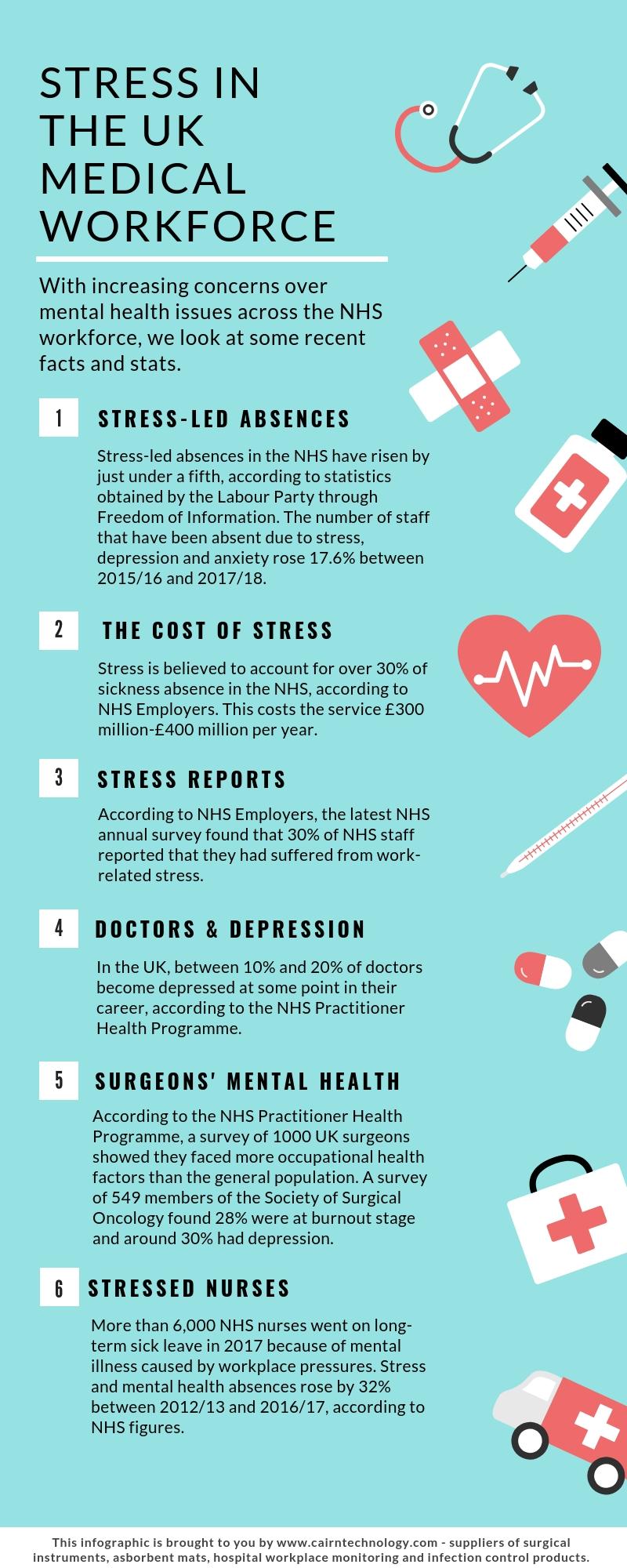 stress in the medical workforce (1).jpg