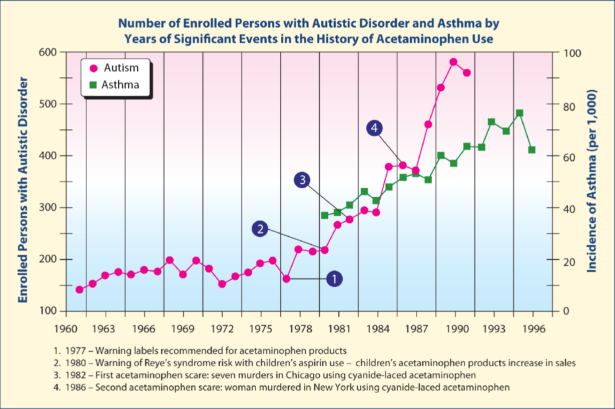 Figure 1: Increases in rates of asthma and autism with changes in acetaminophen usage (Modified from Reference 14)